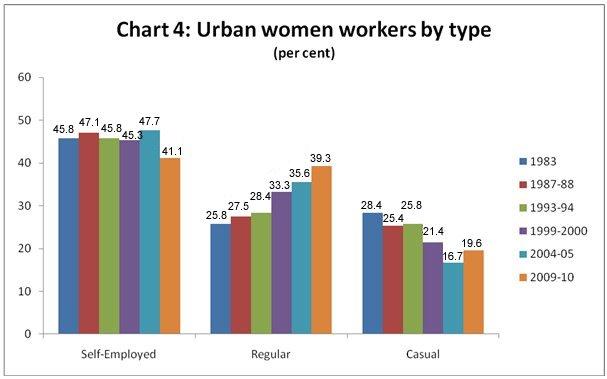 Women Employment in India